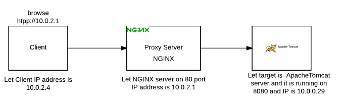 proxyserver2