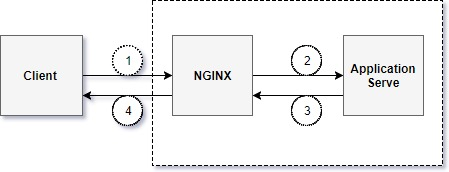 NGINX_ReverseProxy