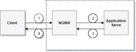 NGINX_ReverseProxy